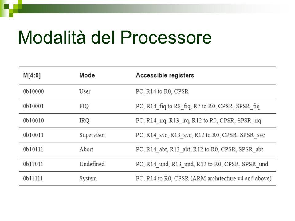 Modalità del Processore