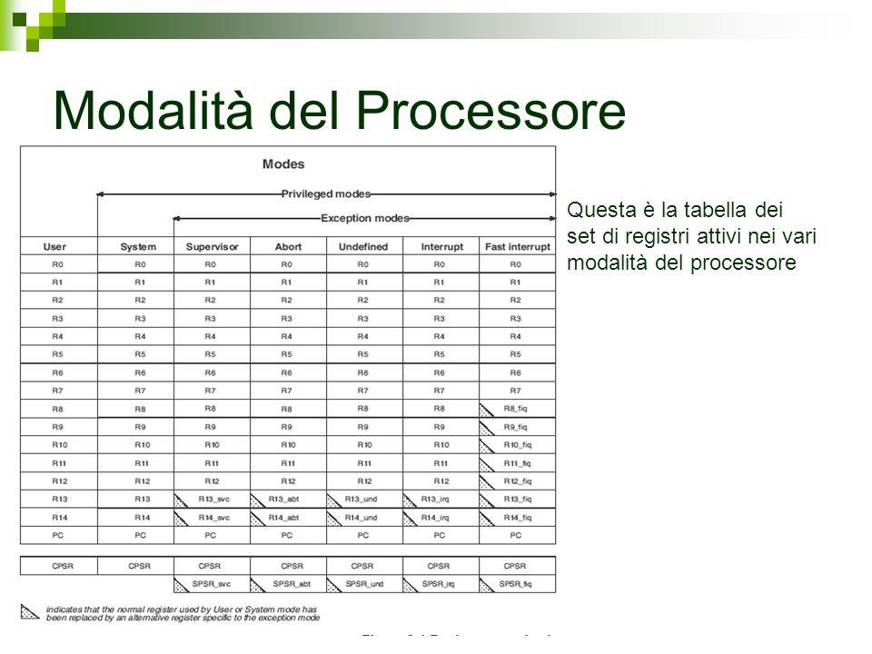 Questa è la tabella dei set di registri attivi nei vari modalità del processore