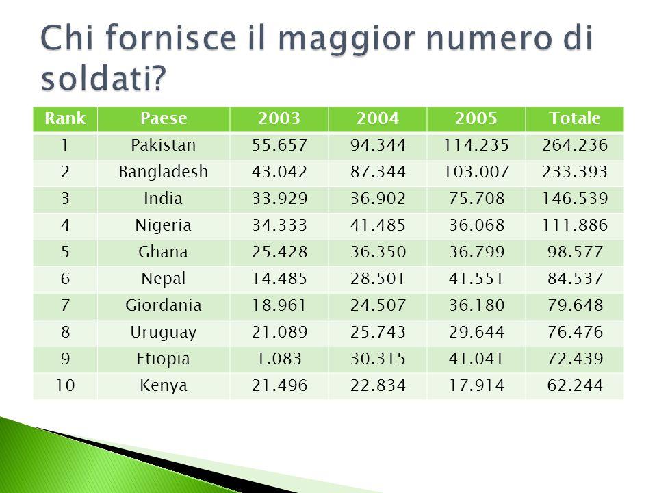 Gruppi vecchi Criteri Numero paesi % di finanziamento per gruppo Gruppi dal 2005 Criteri Numero paesi % di finanziamento per gruppo AP-5546,89AP-5545,25 BSviluppati2651,09BSviluppati3250,13 C In via di sviluppo 602,01 CDEFGHICDEFGHI n/a <$ 10.188 <$ 9.189 <$ 8.150 <$ 7,131 <$ 6.112 <$ 5.094 5 1 3 2 4 9 81 0,82 1,51 0,01 0,29 0,34 0,28 1,38 D Sotto- sviluppati 970,02J Sotto- sviluppati 490,01