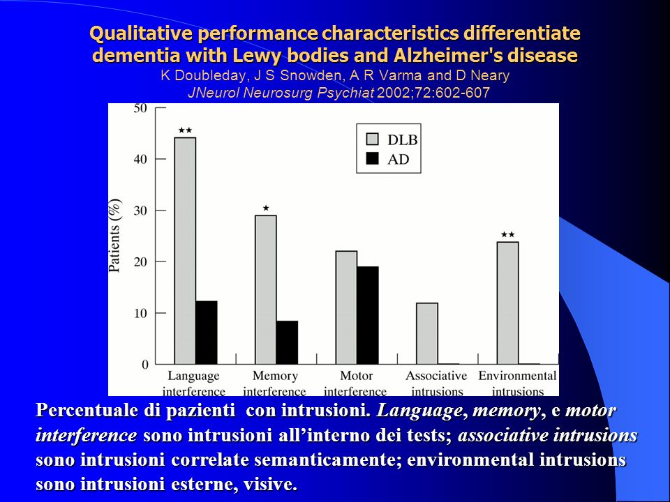 Qualitative performance characteristics differentiate dementia with Lewy bodies and Alzheimer's disease Qualitative performance characteristics differ