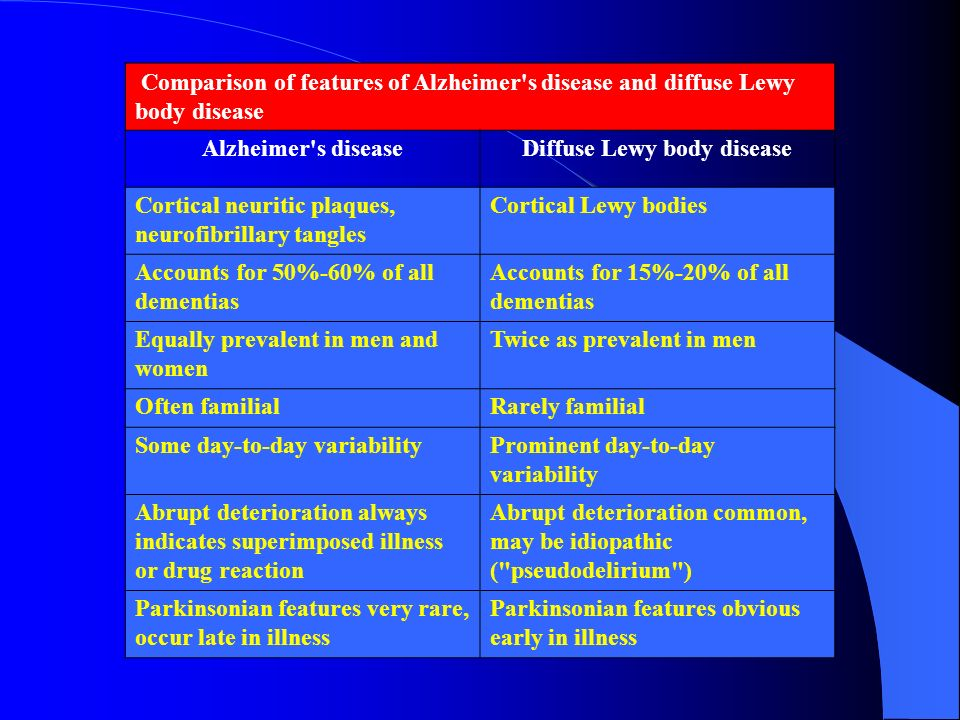 Comparison of features of Alzheimer's disease and diffuse Lewy body disease Alzheimer's diseaseDiffuse Lewy body disease Cortical neuritic plaques, ne