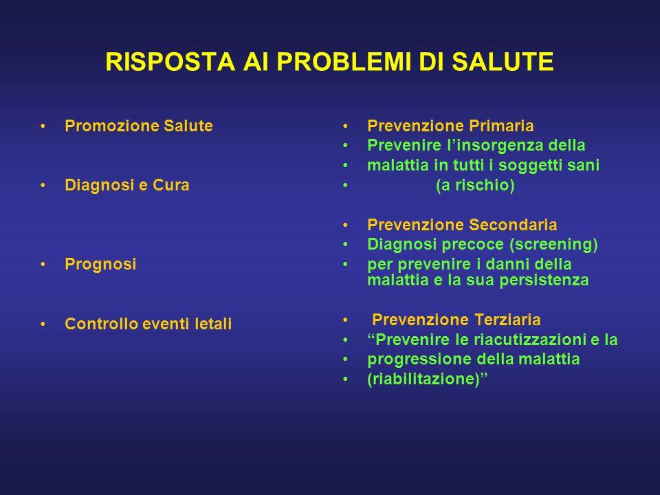 RISPOSTA AI PROBLEMI DI SALUTE Promozione Salute Diagnosi e Cura Prognosi Controllo eventi letali Prevenzione Primaria Prevenire linsorgenza della mal