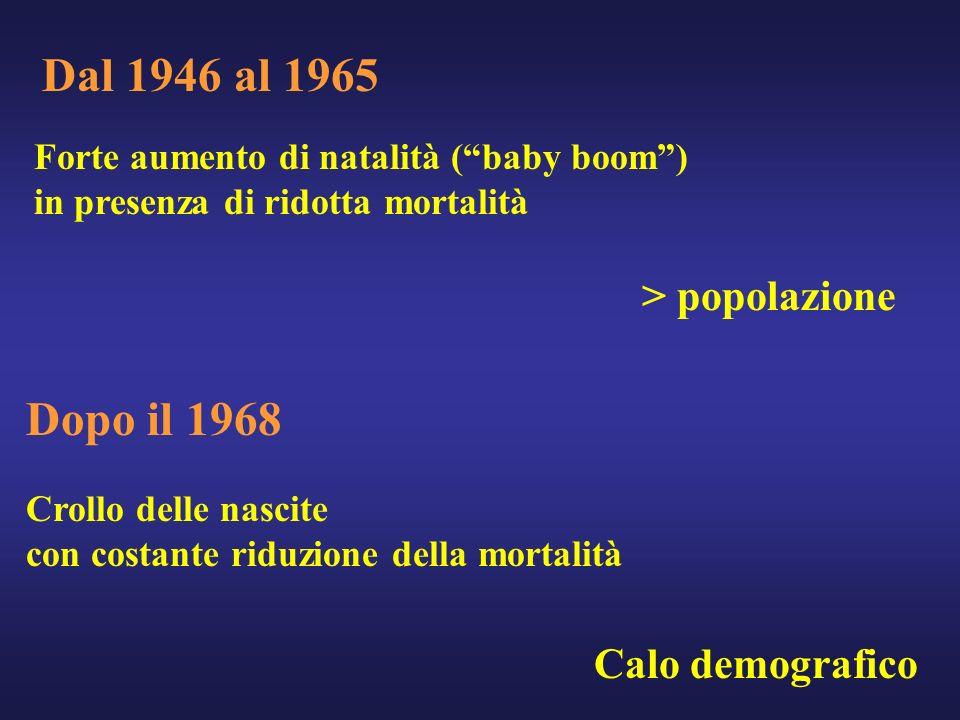 Dal 1946 al 1965 Forte aumento di natalità (baby boom) in presenza di ridotta mortalità > popolazione Dopo il 1968 Crollo delle nascite con costante r