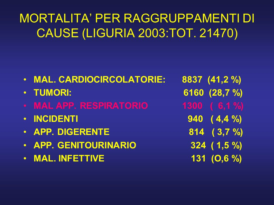 MORTALITA PER RAGGRUPPAMENTI DI CAUSE (LIGURIA 2003:TOT. 21470) MAL. CARDIOCIRCOLATORIE: 8837 (41,2 %) TUMORI: 6160 (28,7 %) MAL APP. RESPIRATORIO 130
