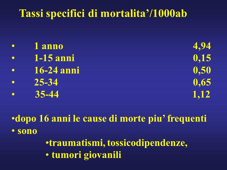 Tassi specifici di mortalita/1000ab 1 anno 4,94 1-15 anni 0,15 16-24 anni 0,50 25-34 0,65 35-44 1,12 dopo 16 anni le cause di morte piu frequenti sono