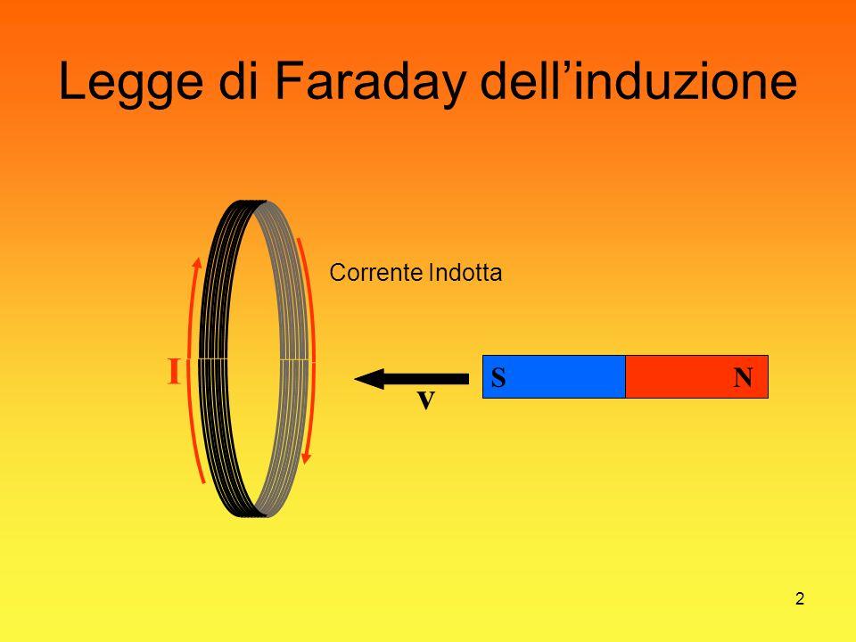 2 Legge di Faraday dellinduzione I Corrente Indotta NS v