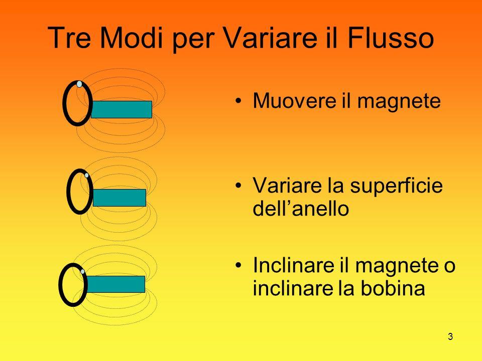 3 Tre Modi per Variare il Flusso Muovere il magnete Variare la superficie dellanello Inclinare il magnete o inclinare la bobina