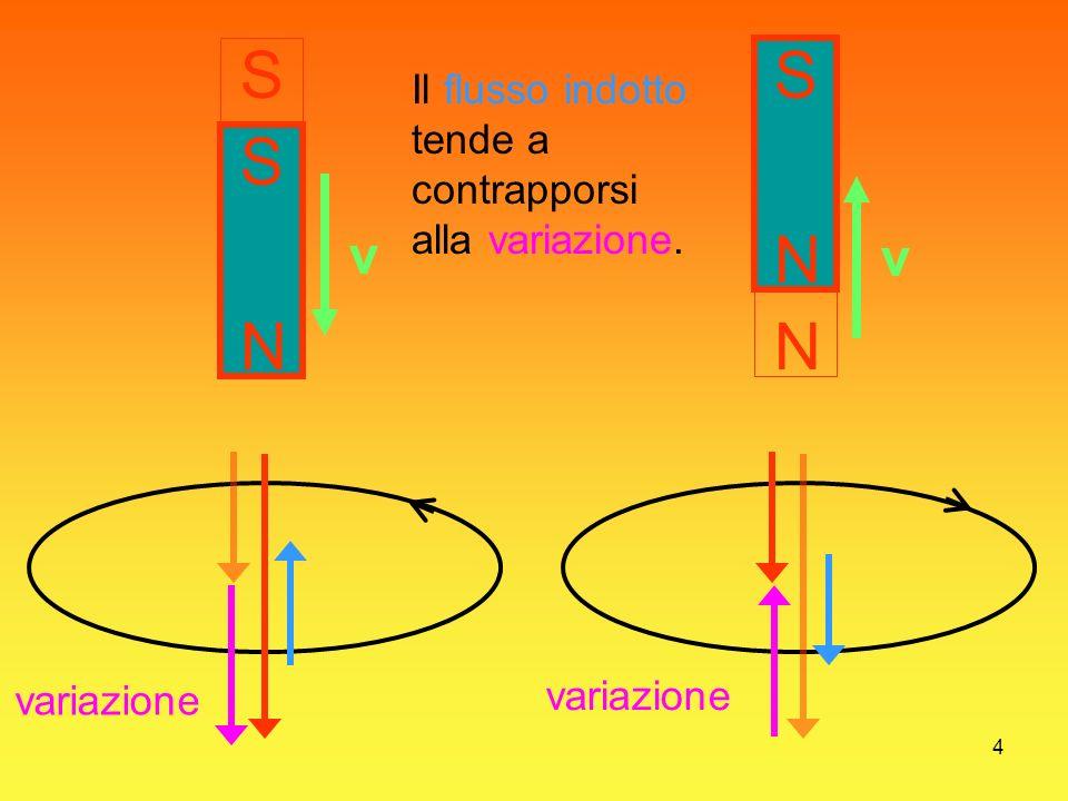 4 N S N S S N S v v variazione Il flusso indotto tende a contrapporsi alla variazione.