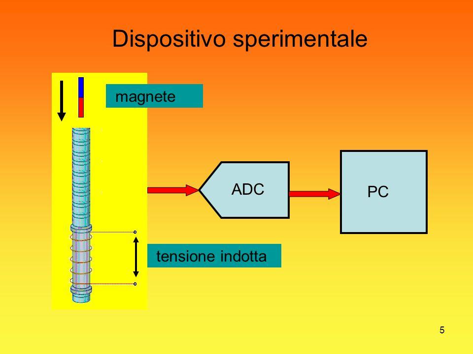 5 Dispositivo sperimentale ADC PC magnete tensione indotta