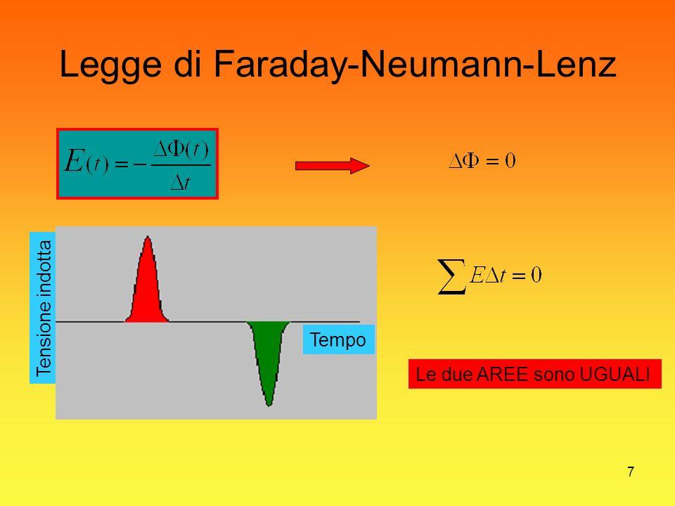 7 Legge di Faraday-Neumann-Lenz Le due AREE sono UGUALI Tensione indotta Tempo