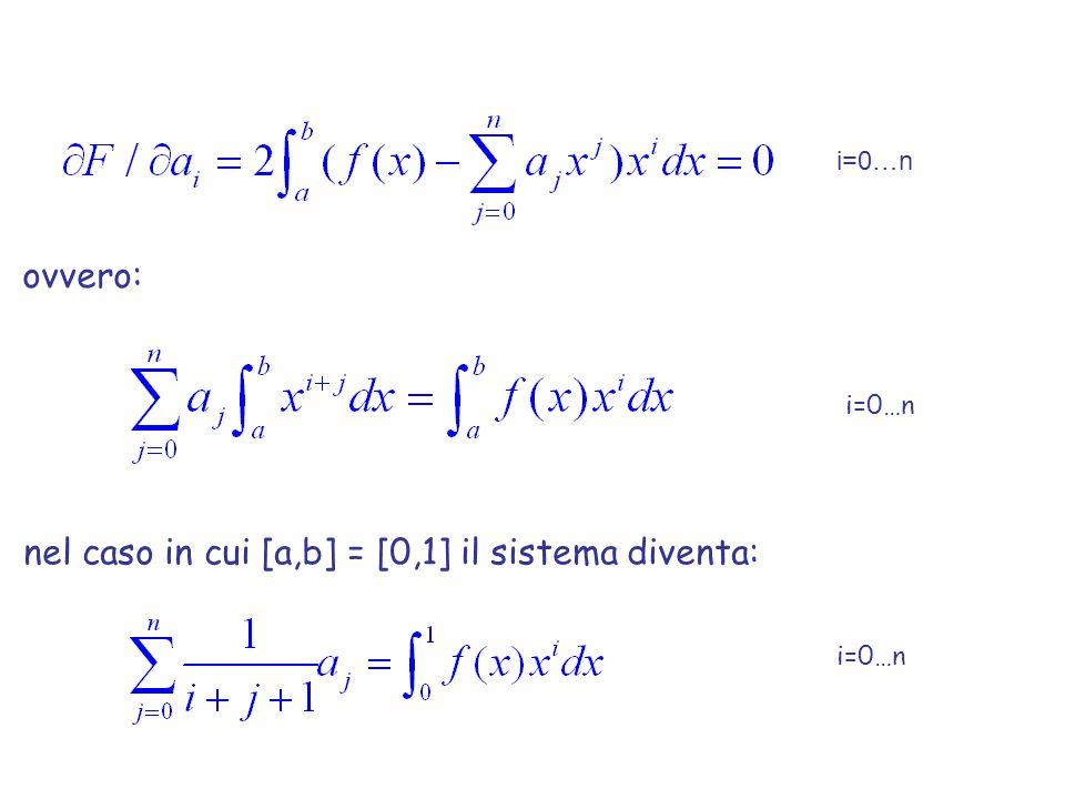 nel caso in cui [a,b] = [0,1] il sistema diventa: i=0…n ovvero: