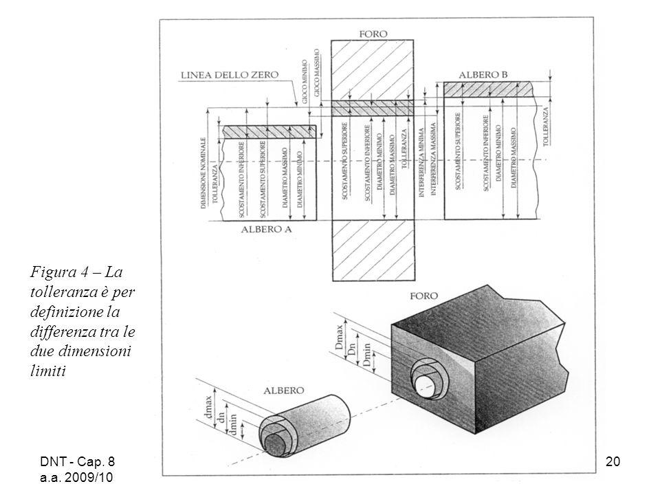 DNT - Cap. 8 a.a. 2009/10 20 Figura 4 – La tolleranza è per definizione la differenza tra le due dimensioni limiti