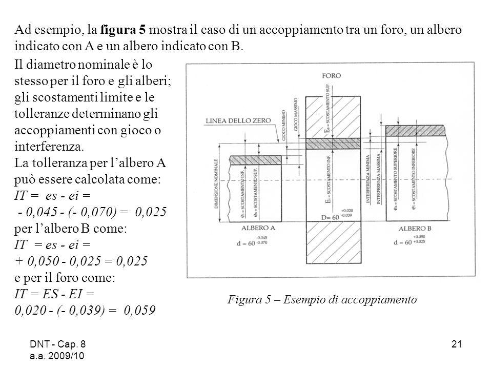 DNT - Cap. 8 a.a. 2009/10 21 Figura 5 – Esempio di accoppiamento Ad esempio, la figura 5 mostra il caso di un accoppiamento tra un foro, un albero ind
