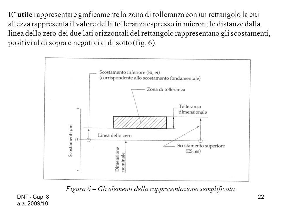 DNT - Cap. 8 a.a. 2009/10 22 Figura 6 – Gli elementi della rappresentazione semplificata E utile rappresentare graficamente la zona di tolleranza con