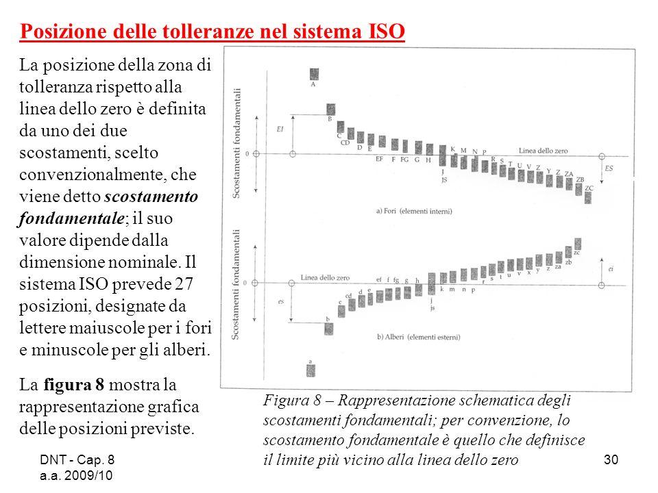 DNT - Cap. 8 a.a. 2009/10 30 Figura 8 – Rappresentazione schematica degli scostamenti fondamentali; per convenzione, lo scostamento fondamentale è que