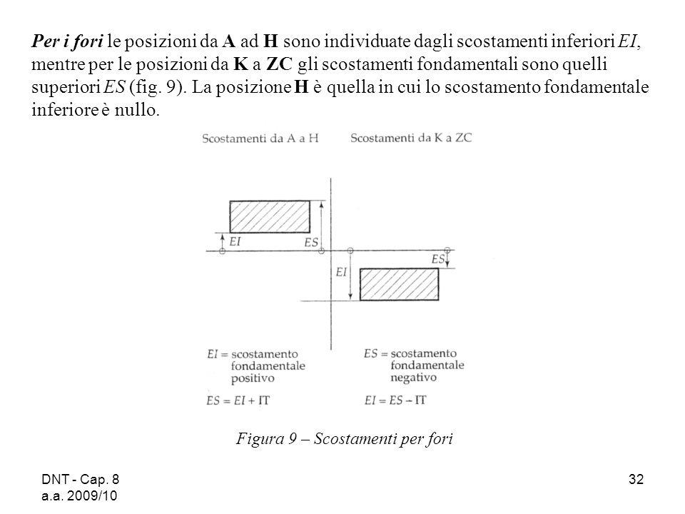 DNT - Cap. 8 a.a. 2009/10 32 Figura 9 – Scostamenti per fori Per i fori le posizioni da A ad H sono individuate dagli scostamenti inferiori EI, mentre