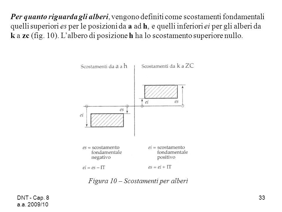DNT - Cap. 8 a.a. 2009/10 33 Figura 10 – Scostamenti per alberi Per quanto riguarda gli alberi, vengono definiti come scostamenti fondamentali quelli