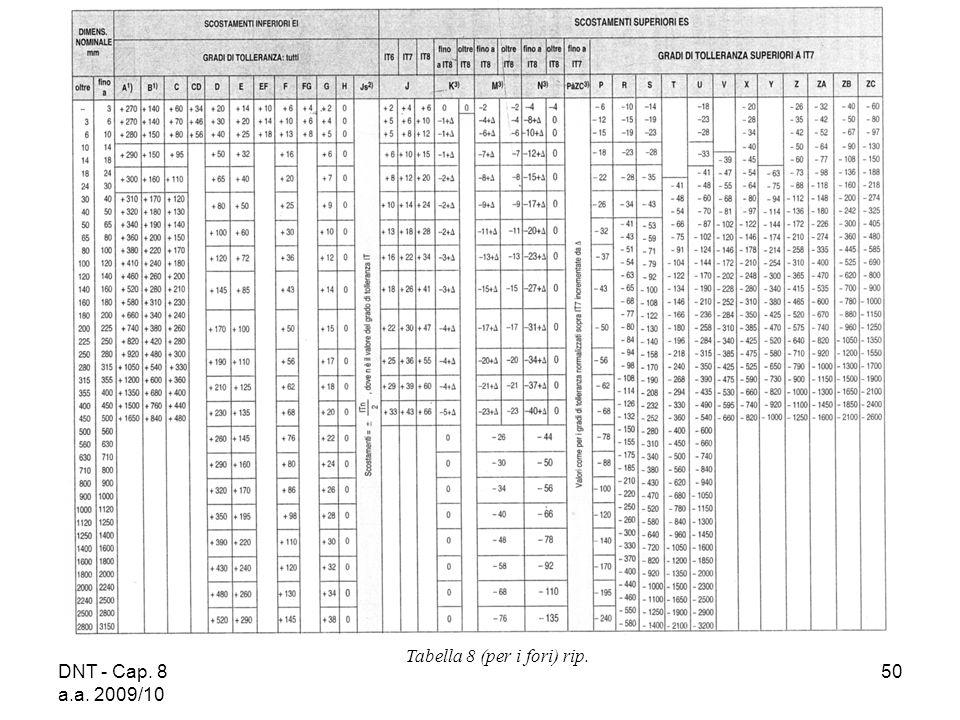 DNT - Cap. 8 a.a. 2009/10 50 Tabella 8 (per i fori) rip.