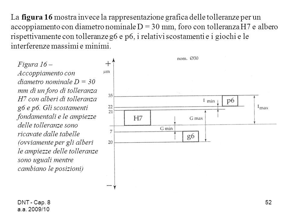 DNT - Cap. 8 a.a. 2009/10 52 La figura 16 mostra invece la rappresentazione grafica delle tolleranze per un accoppiamento con diametro nominale D = 30