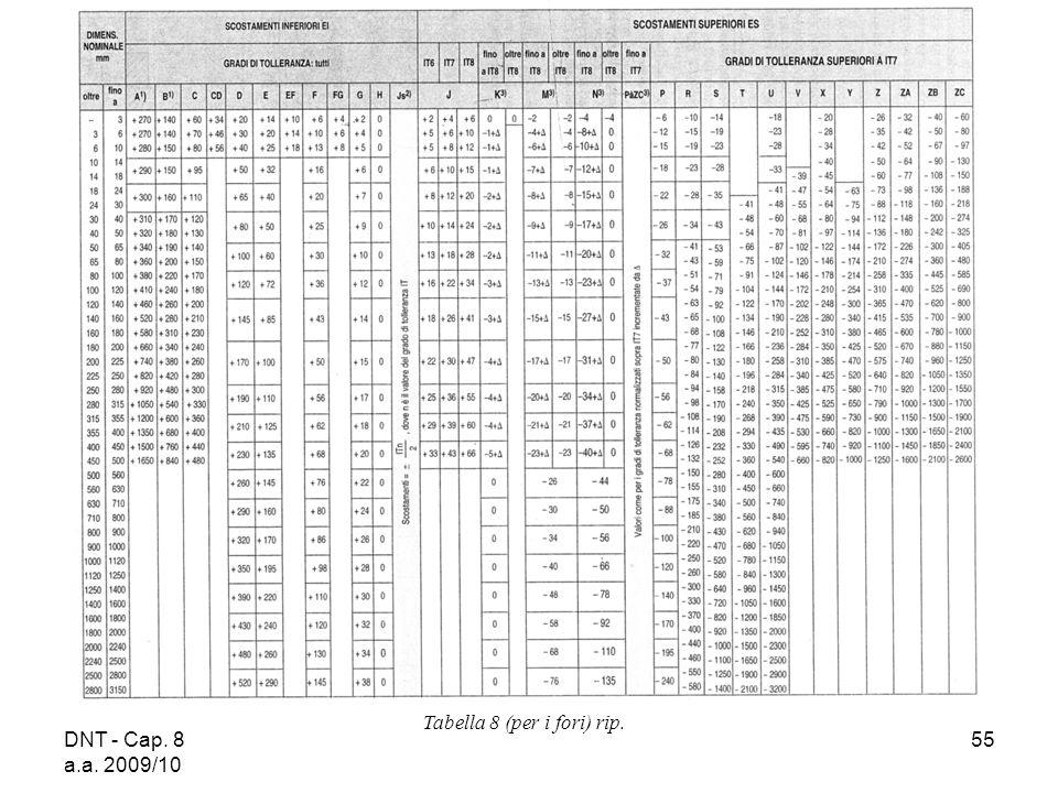 DNT - Cap. 8 a.a. 2009/10 55 Tabella 8 (per i fori) rip.