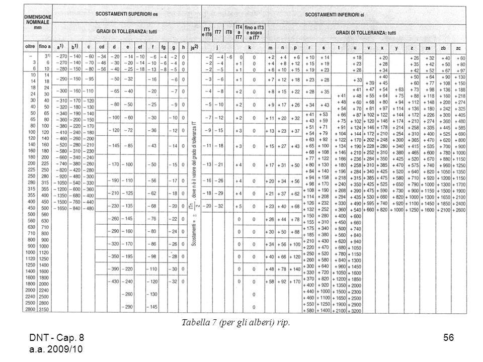 DNT - Cap. 8 a.a. 2009/10 56 Tabella 7 (per gli alberi) rip.