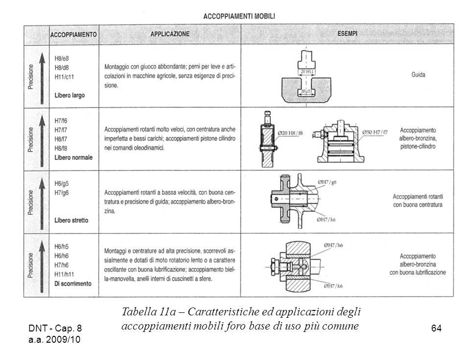 DNT - Cap. 8 a.a. 2009/10 64 Tabella 11a – Caratteristiche ed applicazioni degli accoppiamenti mobili foro base di uso più comune