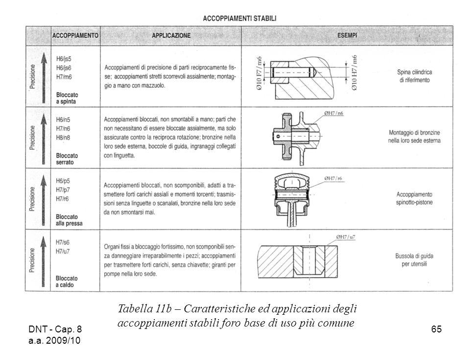 DNT - Cap. 8 a.a. 2009/10 65 Tabella 11b – Caratteristiche ed applicazioni degli accoppiamenti stabili foro base di uso più comune