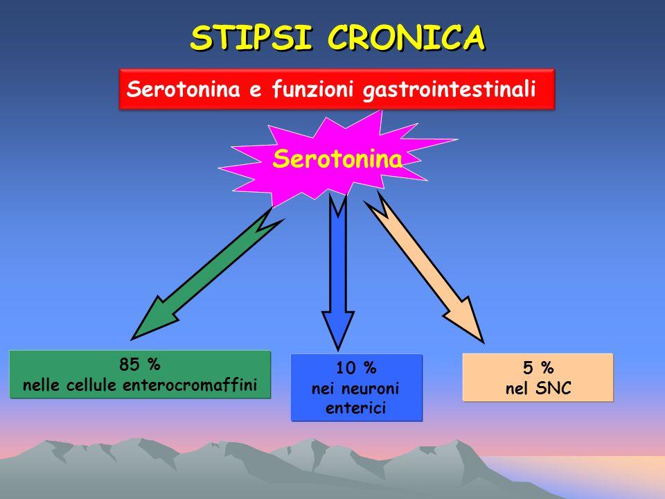 STIPSI CRONICA Serotonina 85 % nelle cellule enterocromaffini 10 % nei neuroni enterici 5 % nel SNC Serotonina e funzioni gastrointestinali