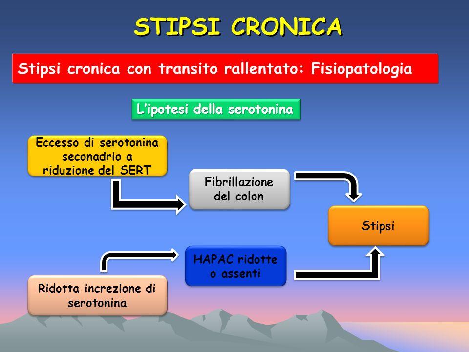 STIPSI CRONICA Stipsi cronica con transito rallentato: Fisiopatologia Lipotesi della serotonina Eccesso di serotonina seconadrio a riduzione del SERT Ridotta increzione di serotonina Fibrillazione del colon HAPAC ridotte o assenti Stipsi