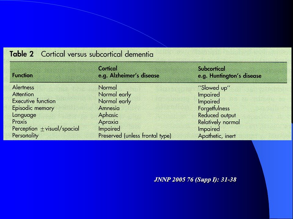 CADASIL C Cerebral A Autosomal D Dominant (19q12) A Arteriopathy with S Subcortical I Infarcts and L Leukoencephalopathy Subcortical ischemic vascular dementia (SIVD) Eta di esordio: 30 - 60 a.