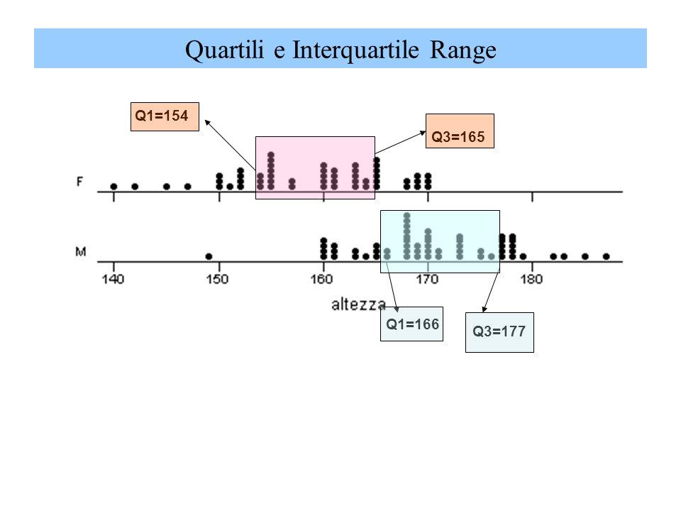 Quartili e Interquartile Range Q3=177 Q1=166 Q3=165 Q1=154