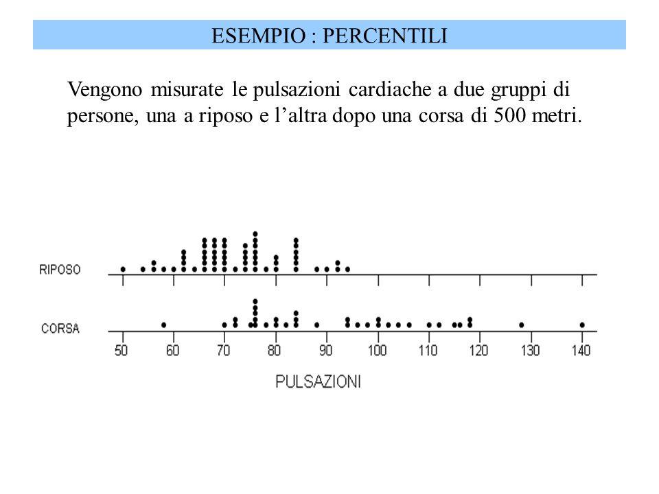 Vengono misurate le pulsazioni cardiache a due gruppi di persone, una a riposo e laltra dopo una corsa di 500 metri.