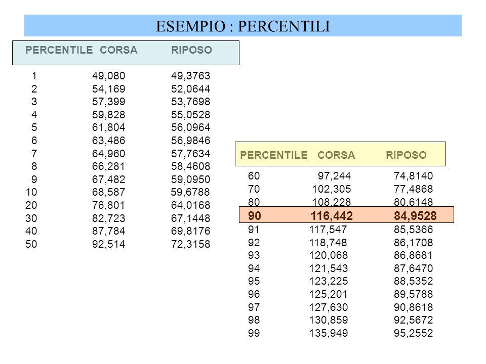 ESEMPIO : PERCENTILI PERCENTILE CORSARIPOSO 1 49,08049,3763 2 54,16952,0644 3 57,39953,7698 4 59,82855,0528 5 61,80456,0964 6 63,48656,9846 7 64,96057
