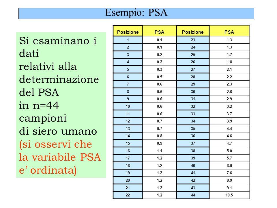 Esempio: PSA PosizionePSAPosizionePSA 10.1231.3 20.1241.3 30.2251.7 40.2261.8 50.3272.1 60.5282.2 70.6292.3 80.6302.6 90.6312.9 100.6323.2 110.6333.7