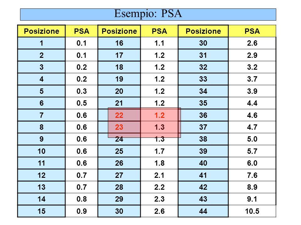 l Per determinare il percentile 90, si determina prima la la posizione i : Quindi il percentile é alla posizione 40.