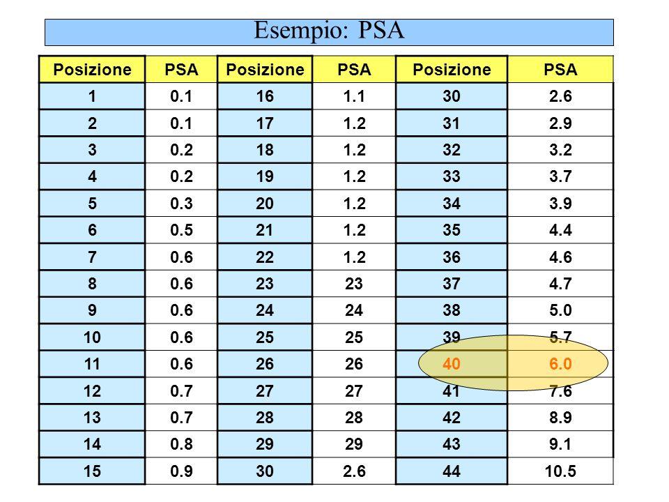 Esempio: PSA PosizionePSAPosizionePSA 10.1161.1 20.1171.2 30.2181.2 40.2191.2 50.3201.2 60.5211.2 70.6221.2 80.623 90.624 100.625 110.626 120.727 130.