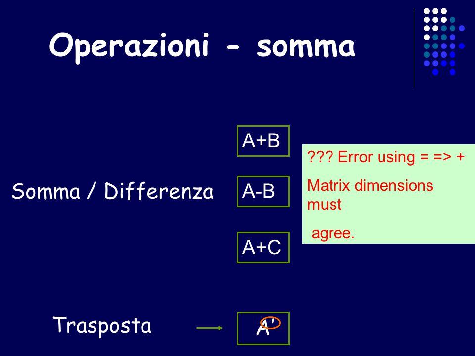 Operazioni - somma Somma / Differenza A+B A-B A+C ??? Error using = => + Matrix dimensions must agree. Trasposta A