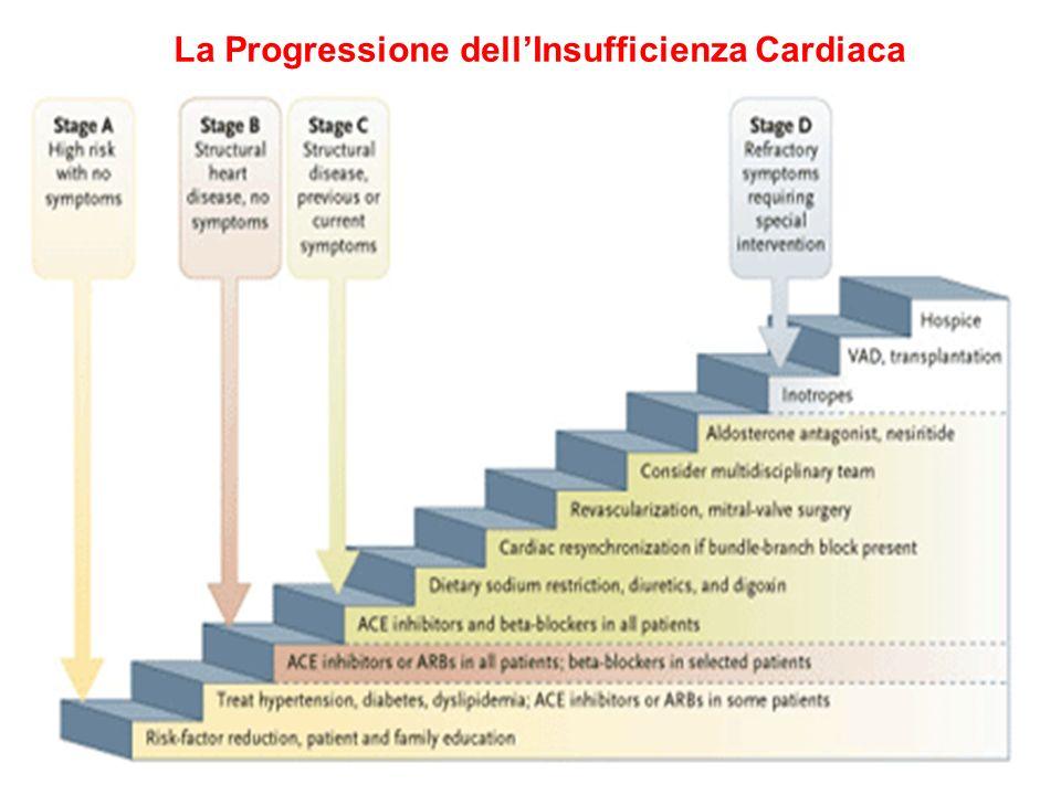 La Progressione dellInsufficienza Cardiaca
