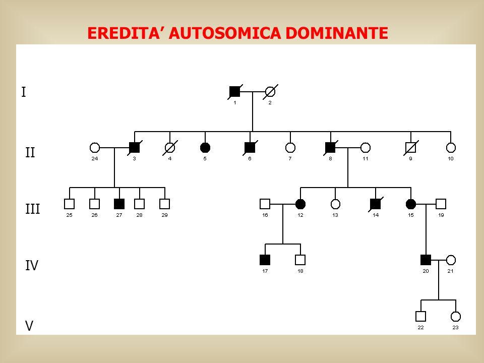 Consanguinei: *La probabilità che 2 individui eterozigoti per lo stesso allele mutante si incrocino dipende dalla frequenza degli eterozigoti nella popolazione.