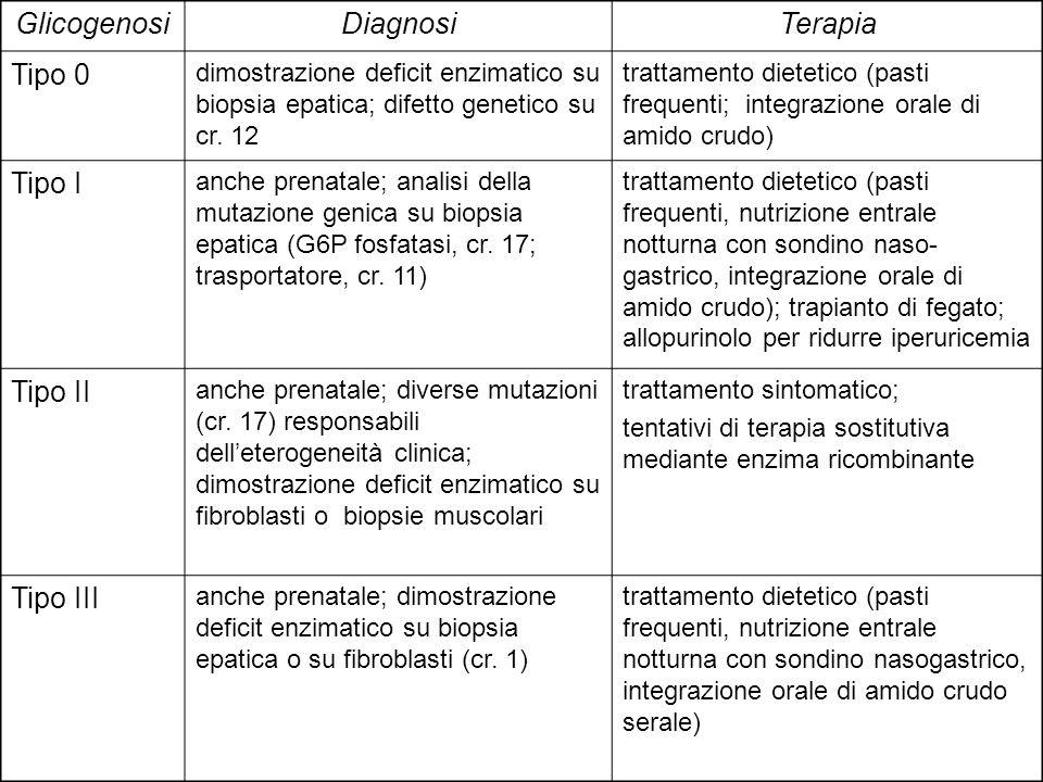 GlicogenosiDiagnosiTerapia Tipo 0 dimostrazione deficit enzimatico su biopsia epatica; difetto genetico su cr. 12 trattamento dietetico (pasti frequen