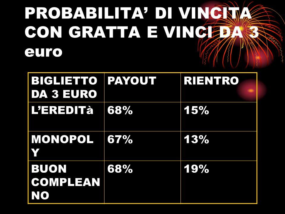 Oroscopo Fino a 150 euro 9,91% Da 151 a 1000 12,66% Da 1000 a 1000000,31%