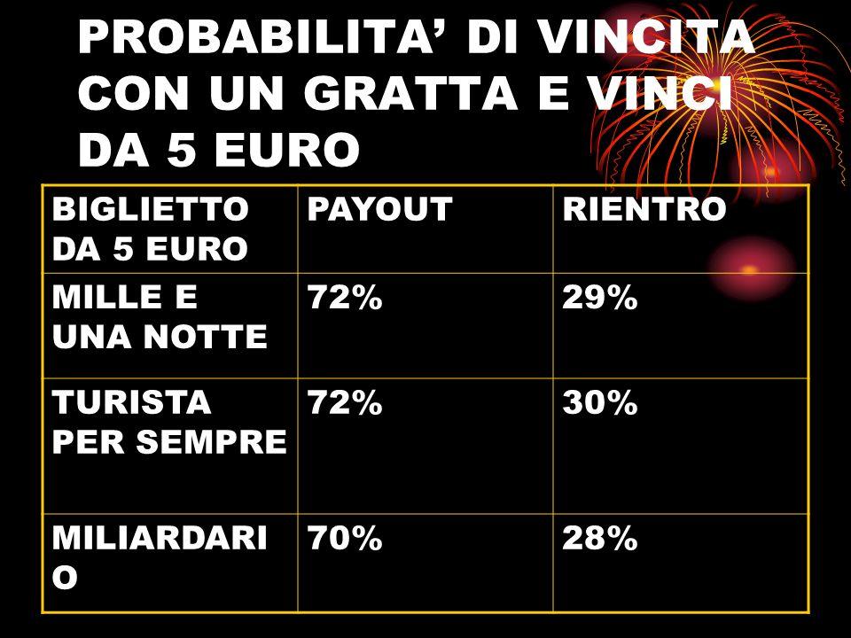 PROBABILITA DI VINCITA CON UN GRATTA E VINCI DA 10 EURO BIGLIETTO DA 10 EURO PAYOUTRIENTRO COLPO VINCENTE 77%26% MILIARDARI O 75%35% VIVERE ALLA GRANDE 77%37% SBANCA TUTTO 78%40%