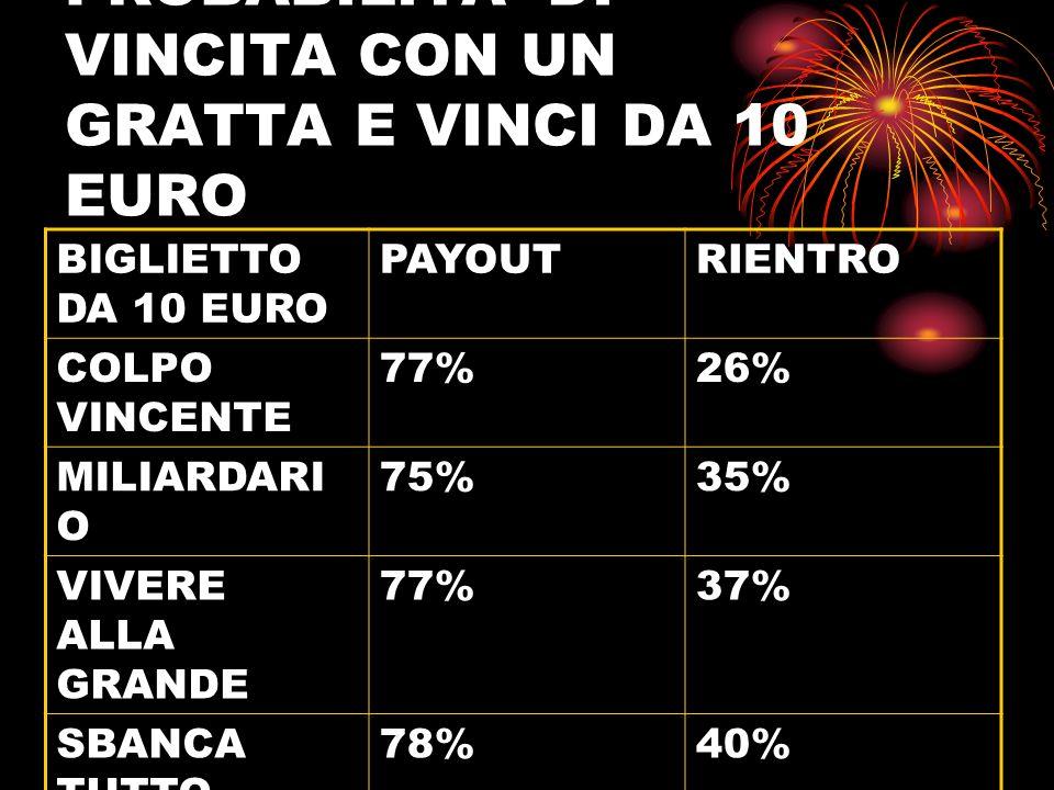 PROBABILITA DI VINCITA CON UN GRATTA E VINCI DA 20 EURO BIGLIETTO DA 20 EURO PAYOUTRIENTRO MAXI MILIARDAR IO 85%34%