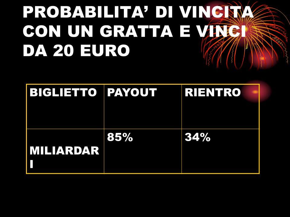 QUAL è IL PIU CONVENIENTE TRA I BIGLIETTI DA 2 EURO.