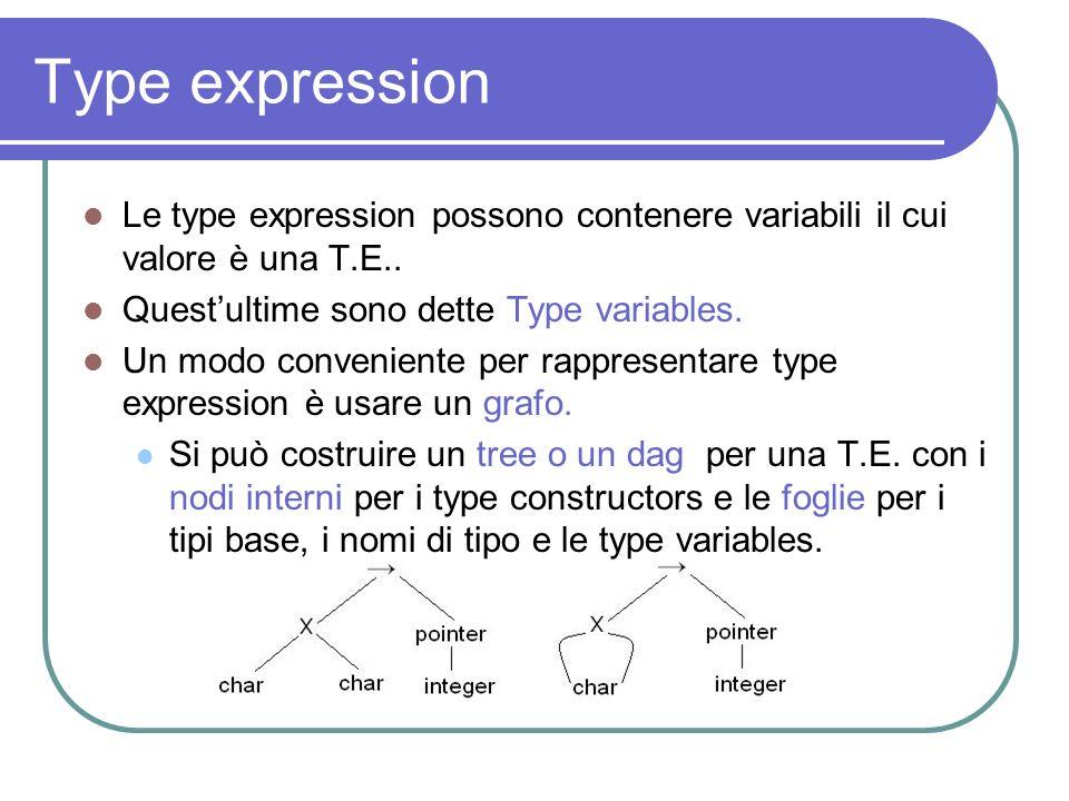 Type expression Le type expression possono contenere variabili il cui valore è una T.E.. Questultime sono dette Type variables. Un modo conveniente pe
