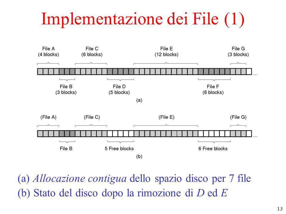13 Implementazione dei File (1) (a) Allocazione contigua dello spazio disco per 7 file (b) Stato del disco dopo la rimozione di D ed E