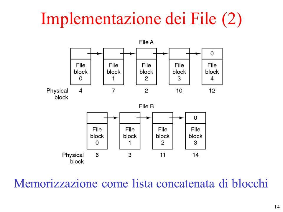 14 Implementazione dei File (2) Memorizzazione come lista concatenata di blocchi