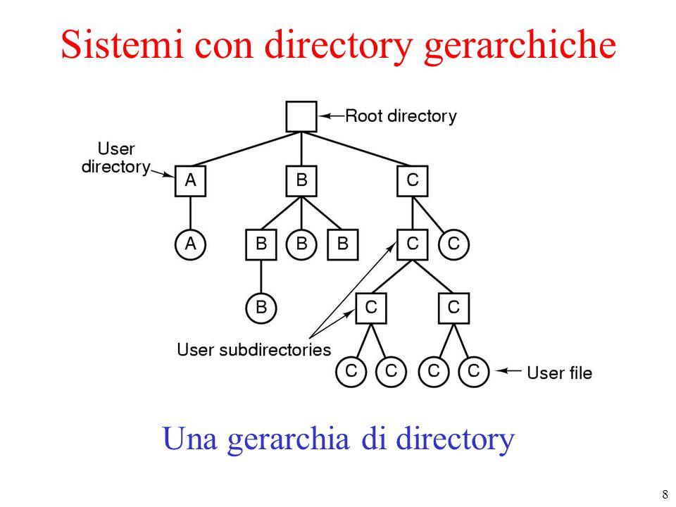 9 Come vengono specificati i file in UNIX /usr/lib/dictionary (ass.)../lib/dictionary (rel.) I Path Name