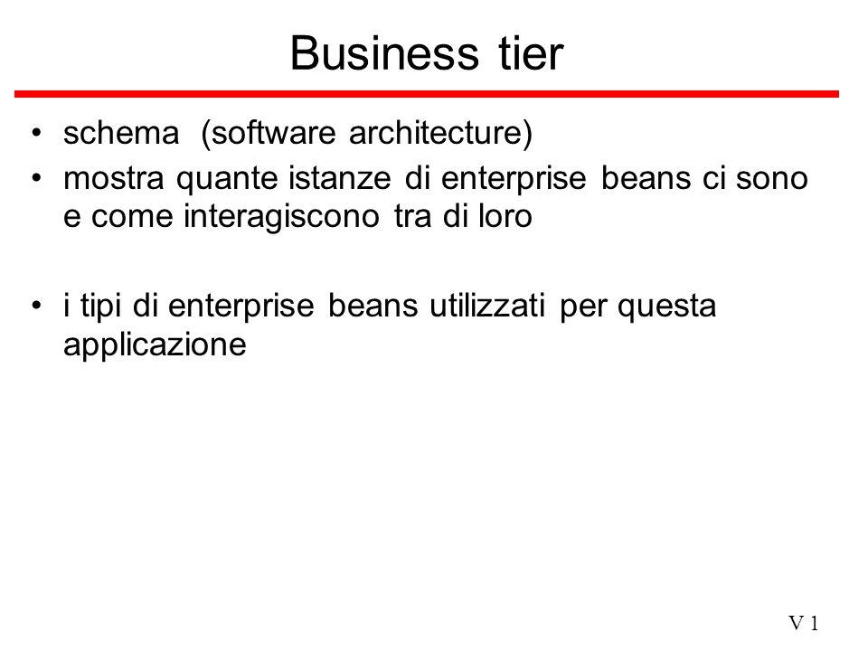 V 1 Business tier schema (software architecture) mostra quante istanze di enterprise beans ci sono e come interagiscono tra di loro i tipi di enterpri