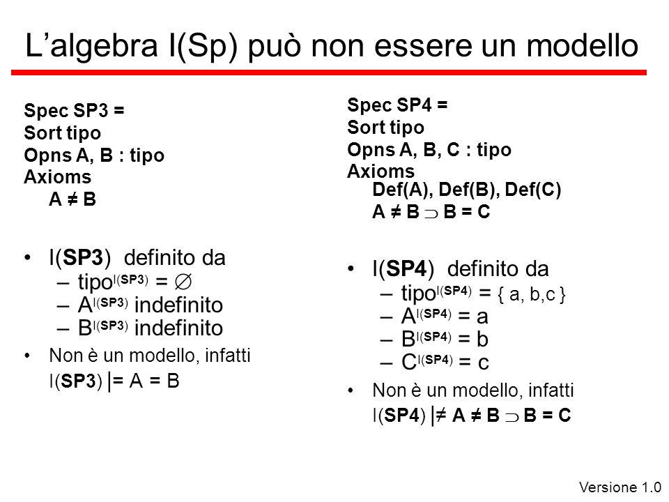 Versione 1.0 Lalgebra I(Sp) può non essere un modello Spec SP3 = Sort tipo Opns A, B : tipo Axioms A B I(SP3) definito da –tipo I(SP3) = –A I(SP3) indefinito –B I(SP3) indefinito Non è un modello, infatti I(SP3) | = A = B Spec SP4 = Sort tipo Opns A, B, C : tipo Axioms Def(A), Def(B), Def(C) A B B = C I(SP4) definito da –tipo I(SP4) = { a, b,c } –A I(SP4) = a –B I(SP4) = b –C I(SP4) = c Non è un modello, infatti I(SP4) | A B B = C